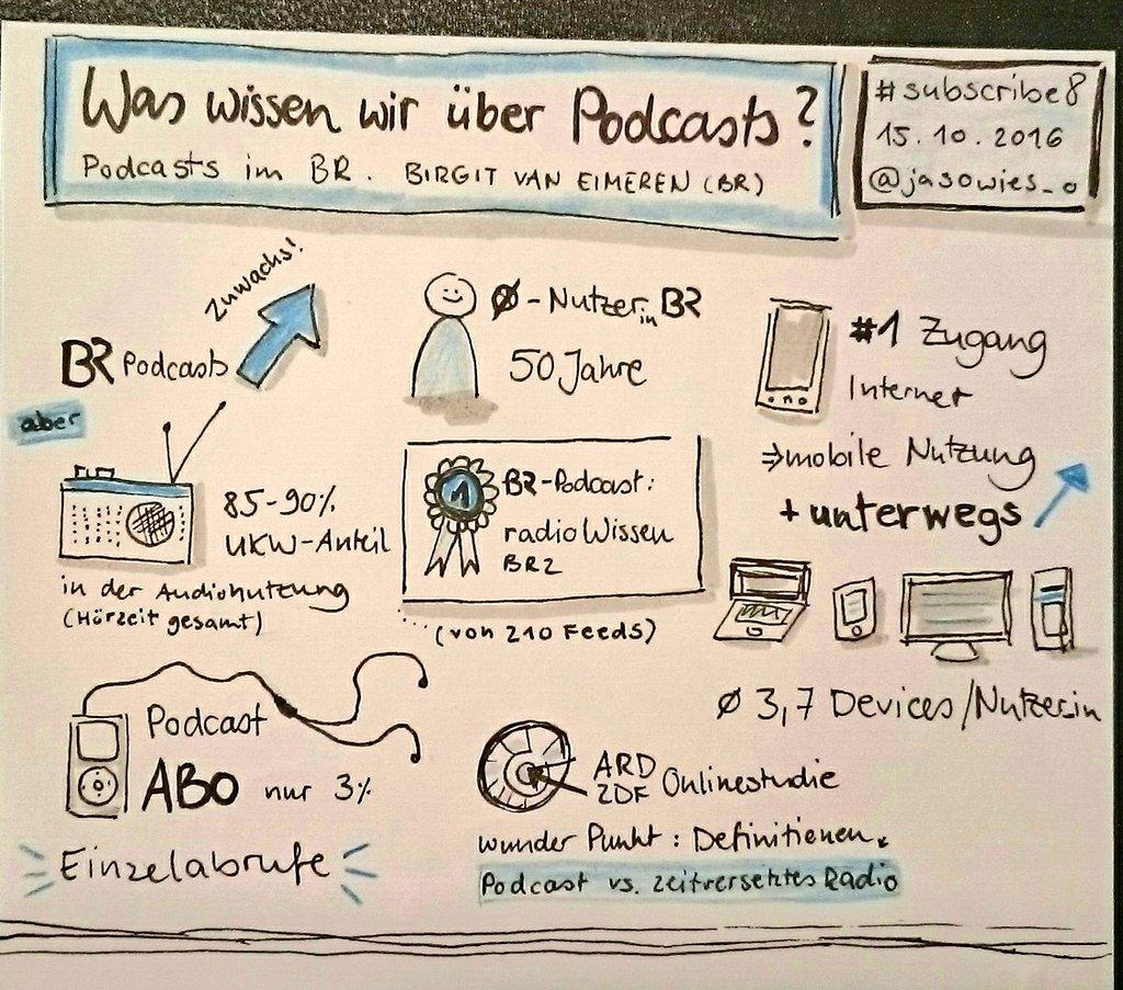 BR-Medienforschung Sketchnote