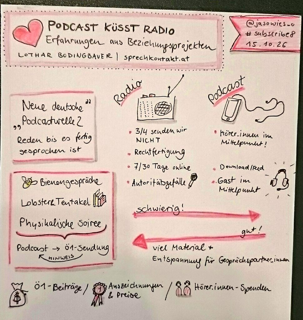 Podcast Radio Sketchnote